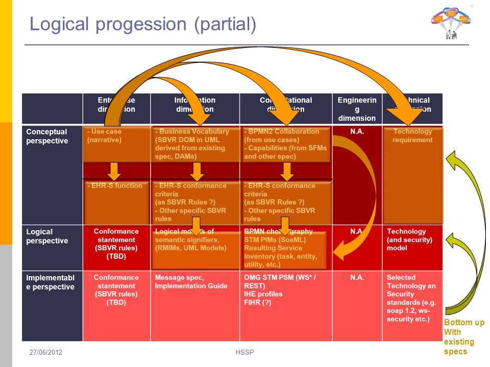 Logical progession (partial) HSSP Bottom up With existing specs 27/06/2012