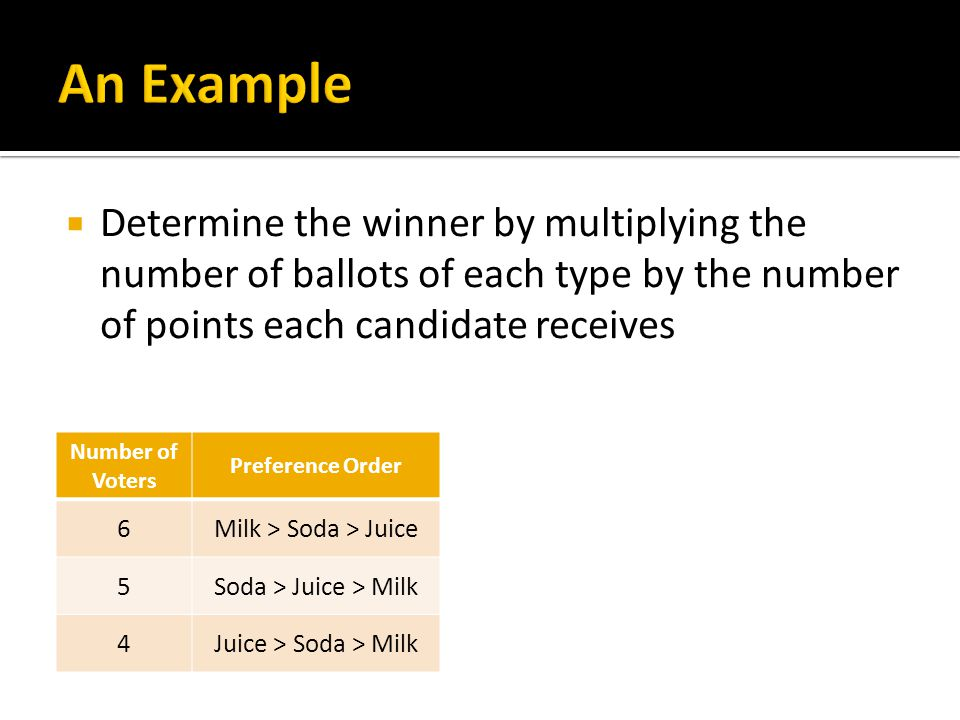  Determine the winner by multiplying the number of ballots of each type by the number of points each candidate receives Number of Voters Preference Order 6Milk > Soda > Juice 5Soda > Juice > Milk 4Juice > Soda > Milk