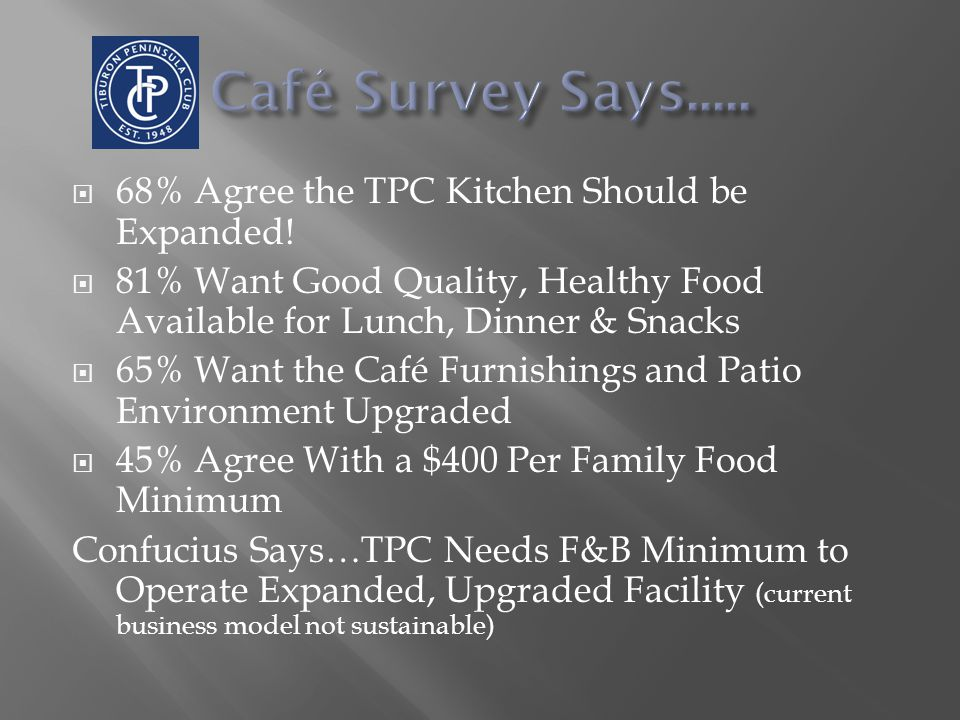  68% Agree the TPC Kitchen Should be Expanded.