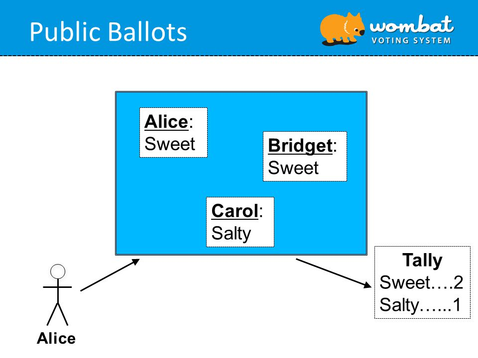 Public Ballots Alice Alice: Sweet Bridget: Sweet Carol: Salty Tally Sweet….2 Salty…...1