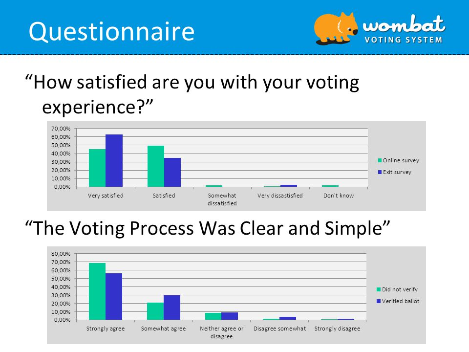 Questionnaire How satisfied are you with your voting experience? The Voting Process Was Clear and Simple