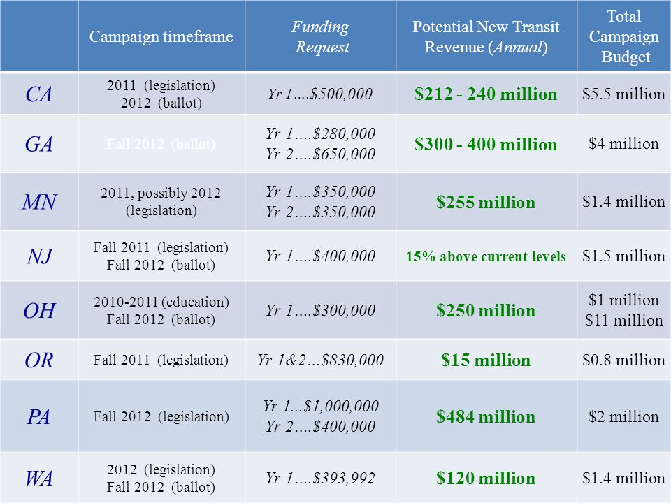 Campaign timeframe Funding Request Potential New Transit Revenue (Annual) Total Campaign Budget CA 2011 (legislation) 2012 (ballot) Yr 1….