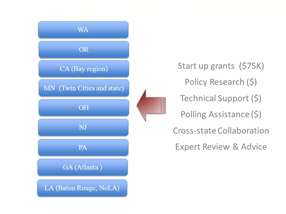 WA OR CA (Bay region) MN (Twin Cities and state) OH NJ PA GA (Atlanta ) Start up grants ($75K) Policy Research ($) Technical Support ($) Polling Assistance ($) Cross-state Collaboration Expert Review & Advice LA (Baton Rouge, NoLA)