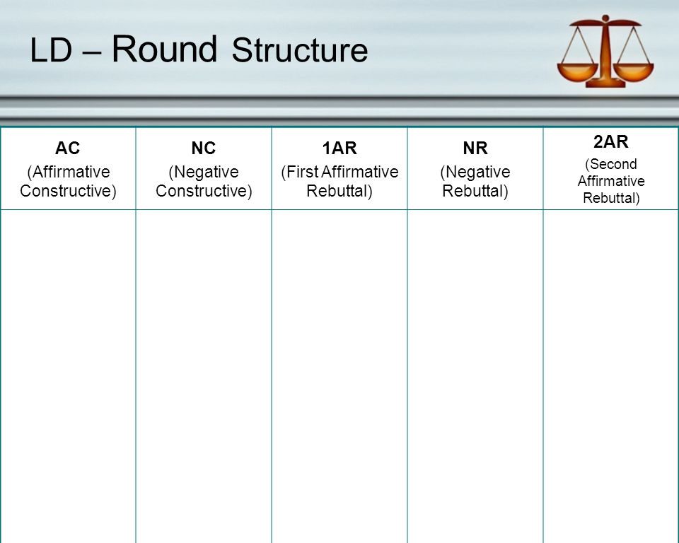 LD – Round Structure AC (Affirmative Constructive) NC (Negative Constructive) 1AR (First Affirmative Rebuttal) NR (Negative Rebuttal) 2AR (Second Affirmative Rebuttal)