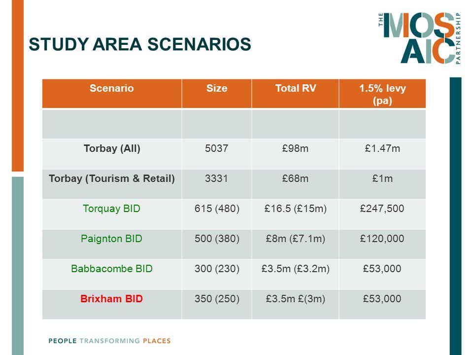 STUDY AREA SCENARIOS ScenarioSizeTotal RV1.5% levy (pa) Torbay (All)5037£98m£1.47m Torbay (Tourism & Retail)3331£68m£1m Torquay BID615 (480)£16.5 (£15