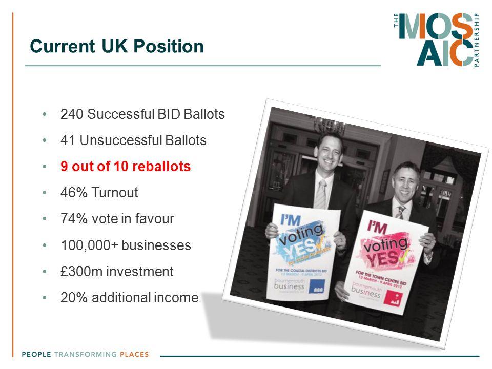 Current UK Position 240 Successful BID Ballots 41 Unsuccessful Ballots 9 out of 10 reballots 46% Turnout 74% vote in favour 100,000+ businesses £300m