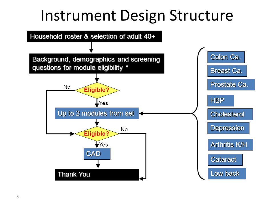 5 Instrument Design Structure Household roster & selection of adult 40+ Background, demographics and screening questions for module eligibility * Colon Ca.