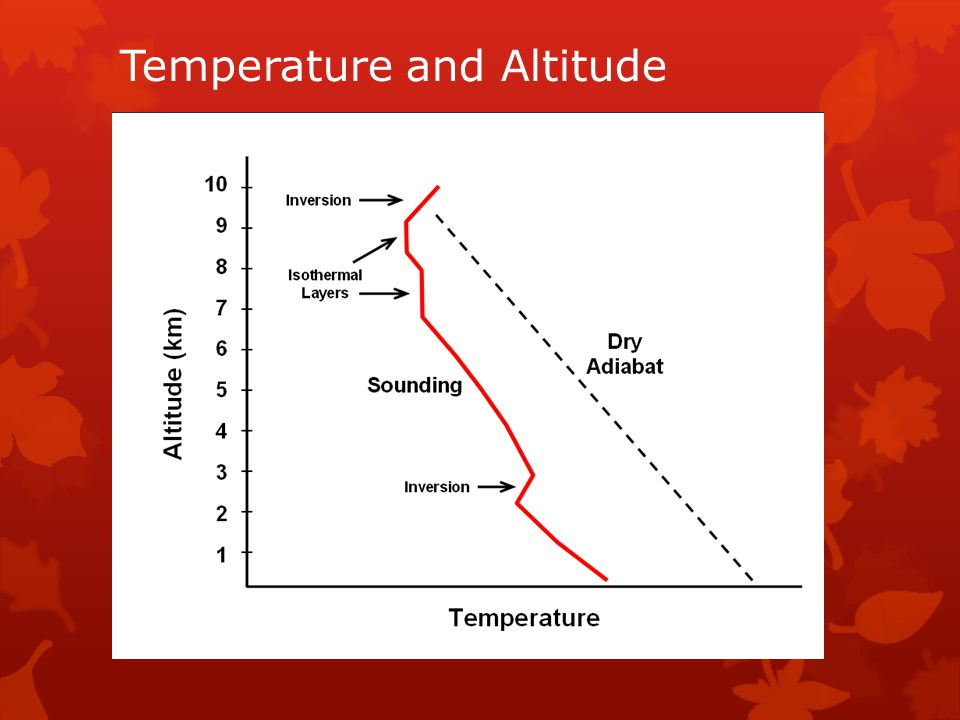 Temperature and Altitude