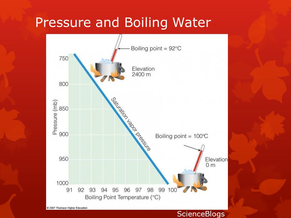Pressure and Boiling Water ScienceBlogs