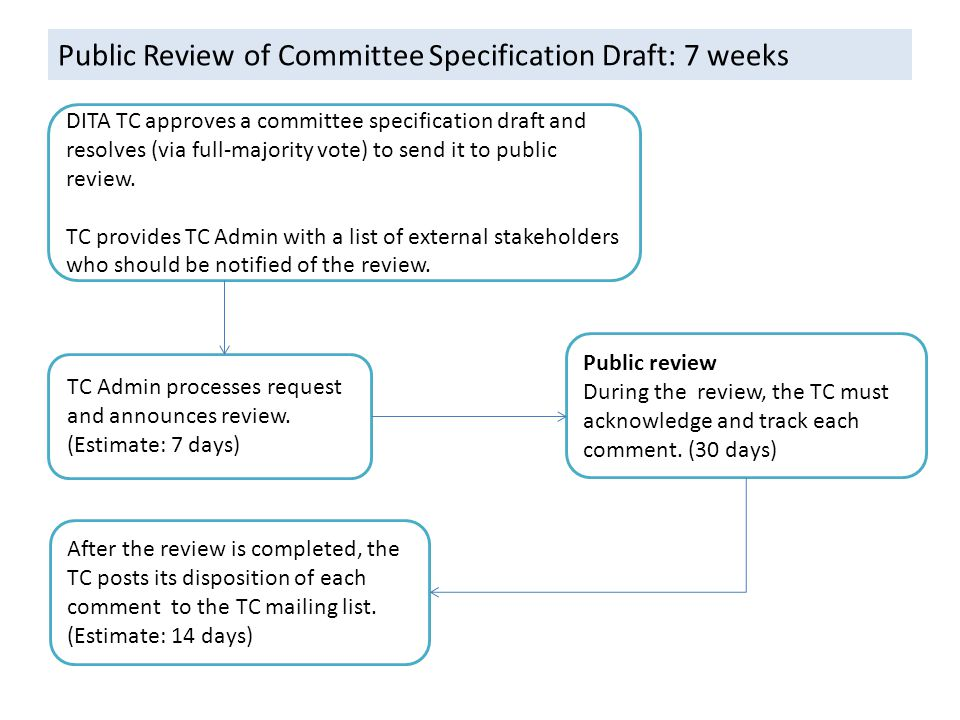 Public Review of Committee Specification Draft: 7 weeks DITA TC approves a committee specification draft and resolves (via full-majority vote) to send it to public review.