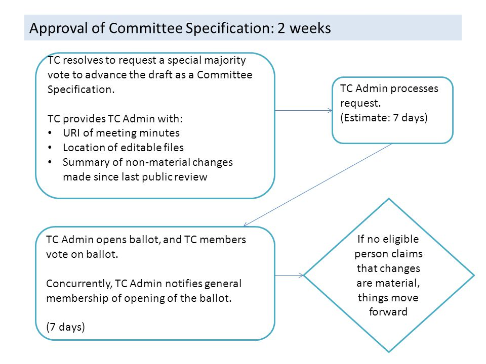 Approval of Committee Specification: 2 weeks TC resolves to request a special majority vote to advance the draft as a Committee Specification.