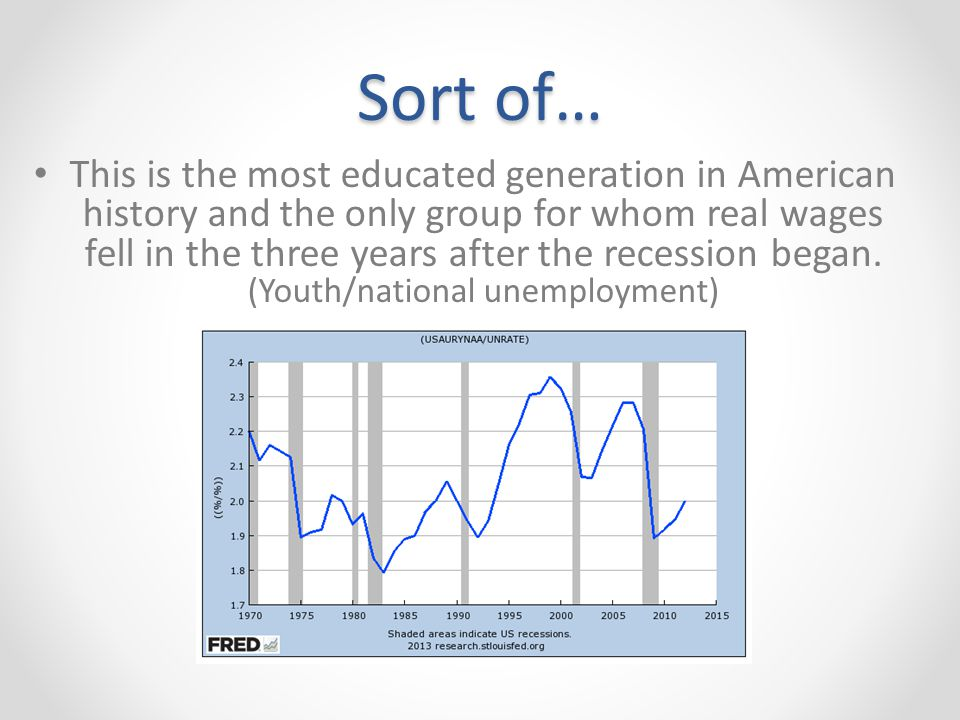 Sort of… This is the most educated generation in American history and the only group for whom real wages fell in the three years after the recession began.