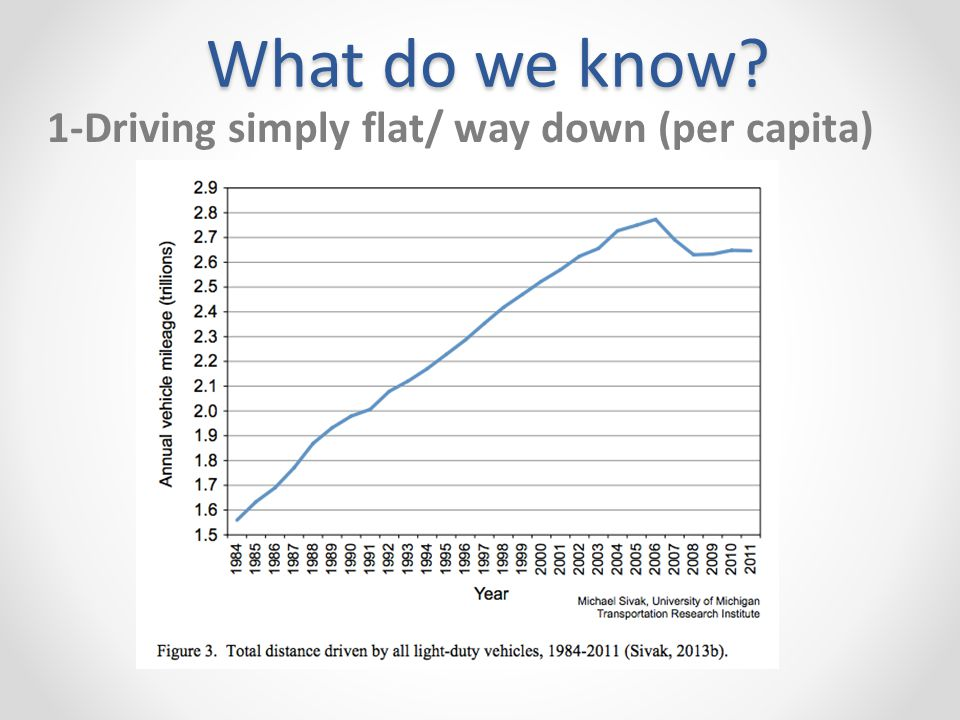 What do we know 1-Driving simply flat/ way down (per capita)