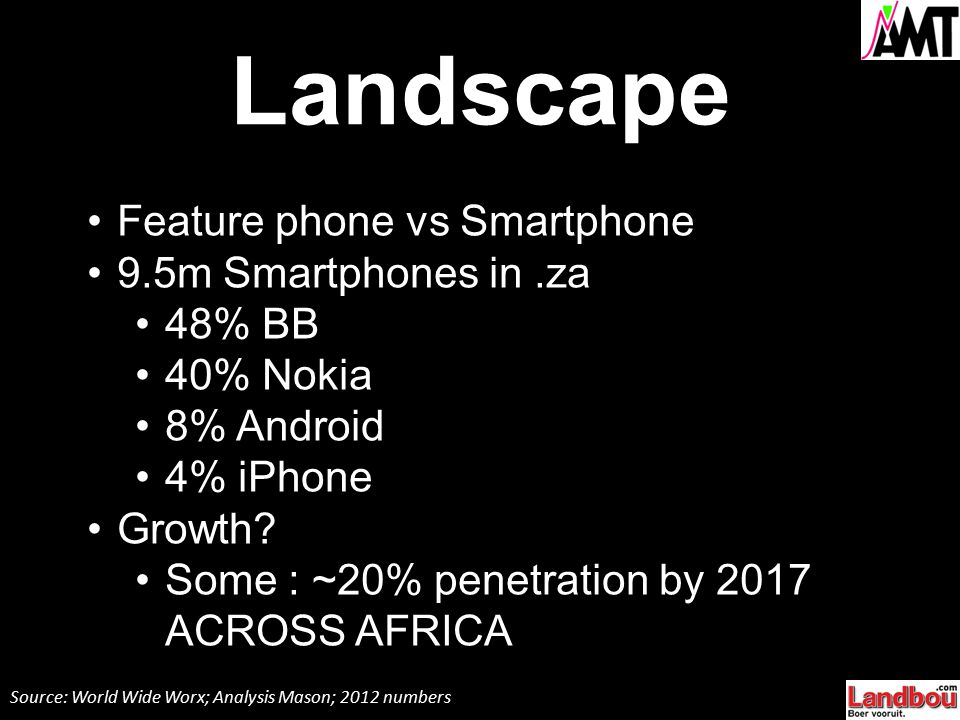 Landscape Feature phone vs Smartphone 9.5m Smartphones in.za 48% BB 40% Nokia 8% Android 4% iPhone Growth? Some : ~20% penetration by 2017 ACROSS AFRI