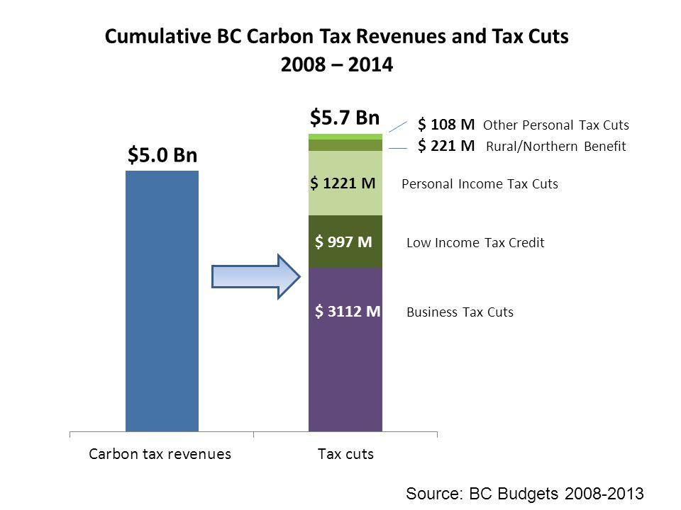 Source: BC Budgets 2008-2013