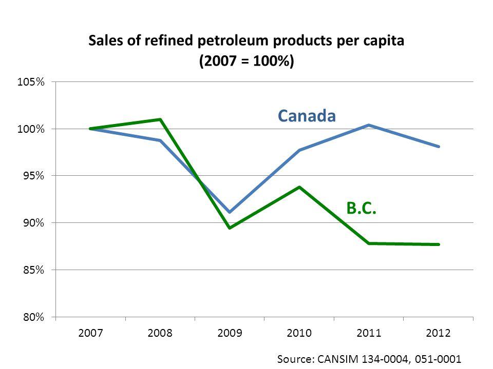 Canada B.C. Source: CANSIM 134-0004, 051-0001