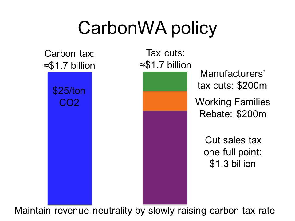 CarbonWA policy Carbon tax: ≈$1.7 billion Cut sales tax one full point: $1.3 billion Working Families Rebate: $200m Manufacturers' tax cuts: $200m Tax cuts: ≈$1.7 billion Maintain revenue neutrality by slowly raising carbon tax rate $25/ton CO2