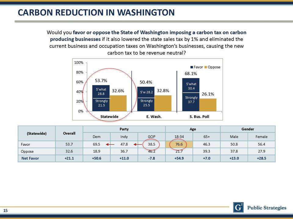 carbon.cs.washington.edu