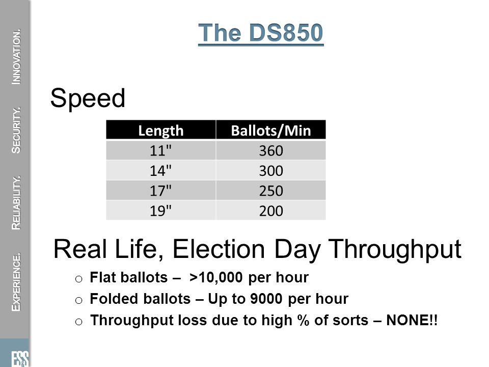 Speed Real Life, Election Day Throughput o Flat ballots – >10,000 per hour o Folded ballots – Up to 9000 per hour o Throughput loss due to high % of sorts – NONE!.