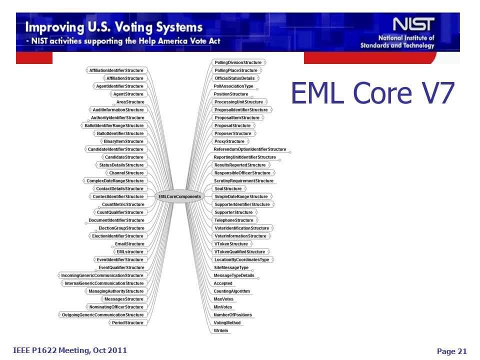 IEEE P1622 Meeting, Oct 2011 Page 21 EML Core V7