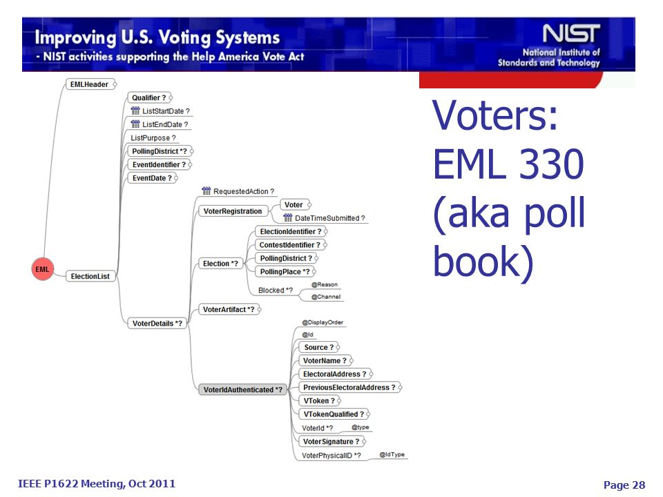 IEEE P1622 Meeting, Oct 2011 Voters: EML 330 (aka poll book) Page 28
