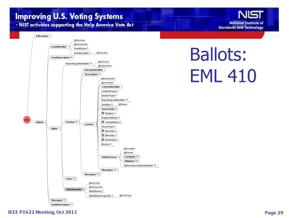 IEEE P1622 Meeting, Oct 2011 Ballots: EML 410 Page 29