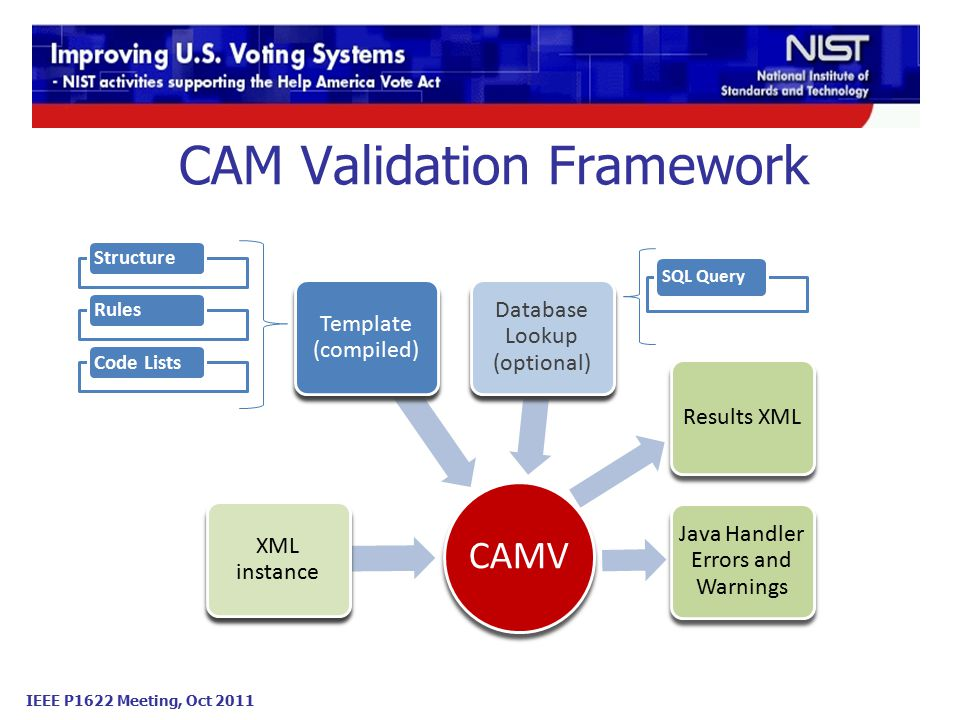 IEEE P1622 Meeting, Oct 2011 CAM Validation Framework CAMV XML instance Template (compiled) Database Lookup (optional) Results XML Java Handler Errors and Warnings StructureRulesCode Lists SQL Query