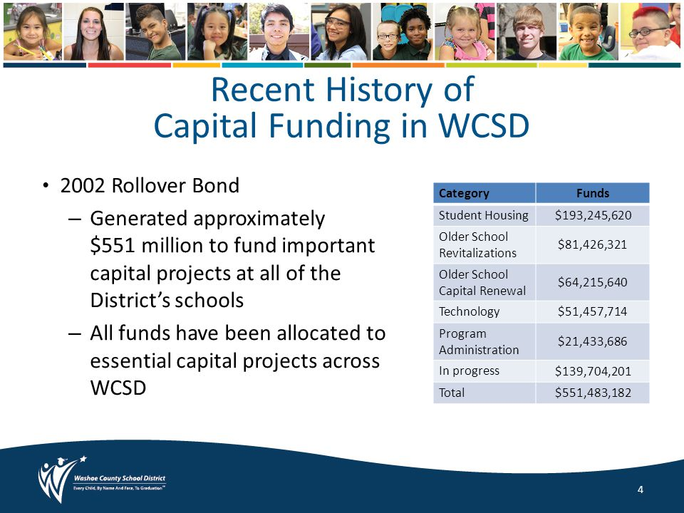 Recent History of Capital Funding in WCSD 2002 Rollover Bond – Generated approximately $551 million to fund important capital projects at all of the District's schools – All funds have been allocated to essential capital projects across WCSD CategoryFunds Student Housing$193,245,620 Older School Revitalizations $81,426,321 Older School Capital Renewal $64,215,640 Technology $51,457,714 Program Administration $21,433,686 In progress $139,704,201 Total$551,483,182 4
