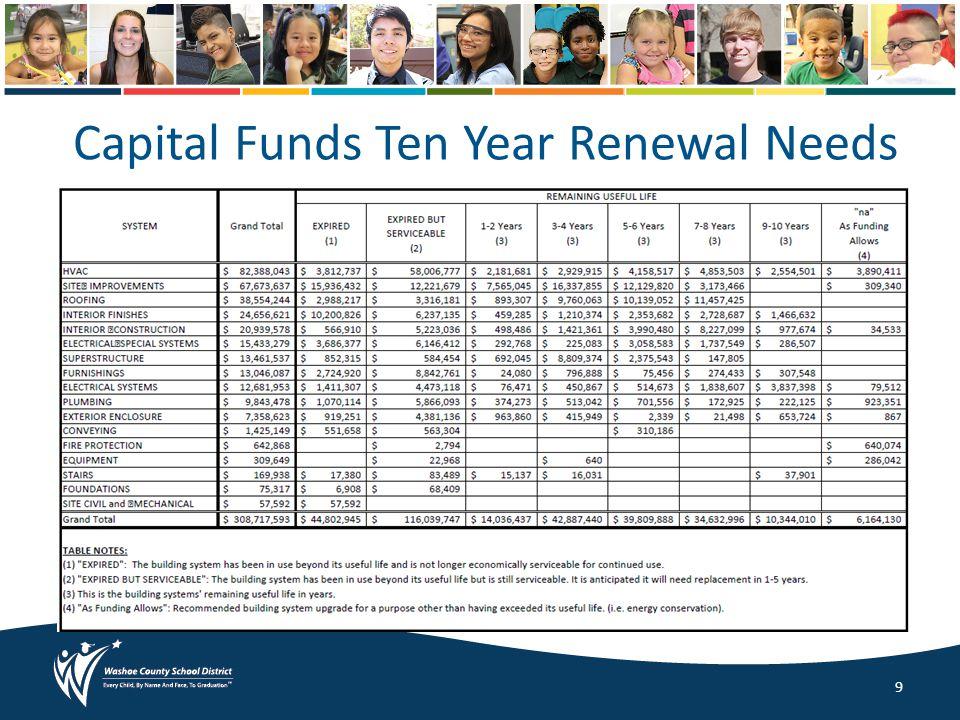 Capital Funds Ten Year Renewal Needs 9