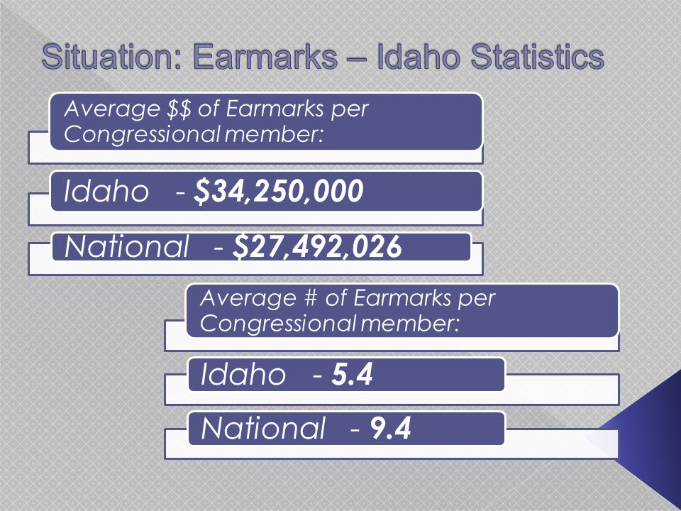 Average $$ of Earmarks per Congressional member: Idaho - $34,250,000 National - $27,492,026 Average # of Earmarks per Congressional member: Idaho - 5.4 National - 9.4