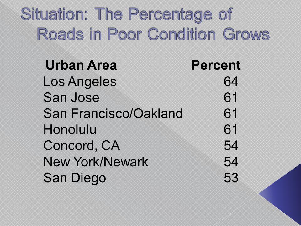Urban Area Percent Los Angeles64 San Jose61 San Francisco/Oakland61 Honolulu61 Concord, CA54 New York/Newark54 San Diego53