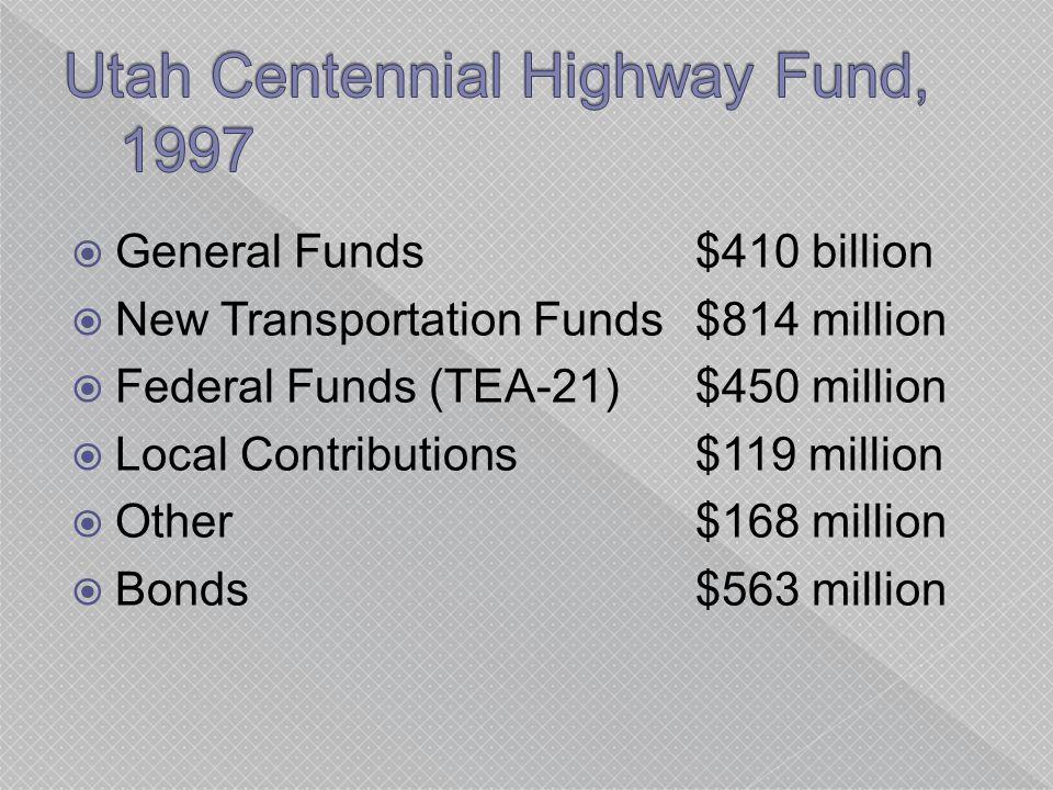  General Funds$410 billion  New Transportation Funds$814 million  Federal Funds (TEA-21)$450 million  Local Contributions$119 million  Other$168 million  Bonds$563 million
