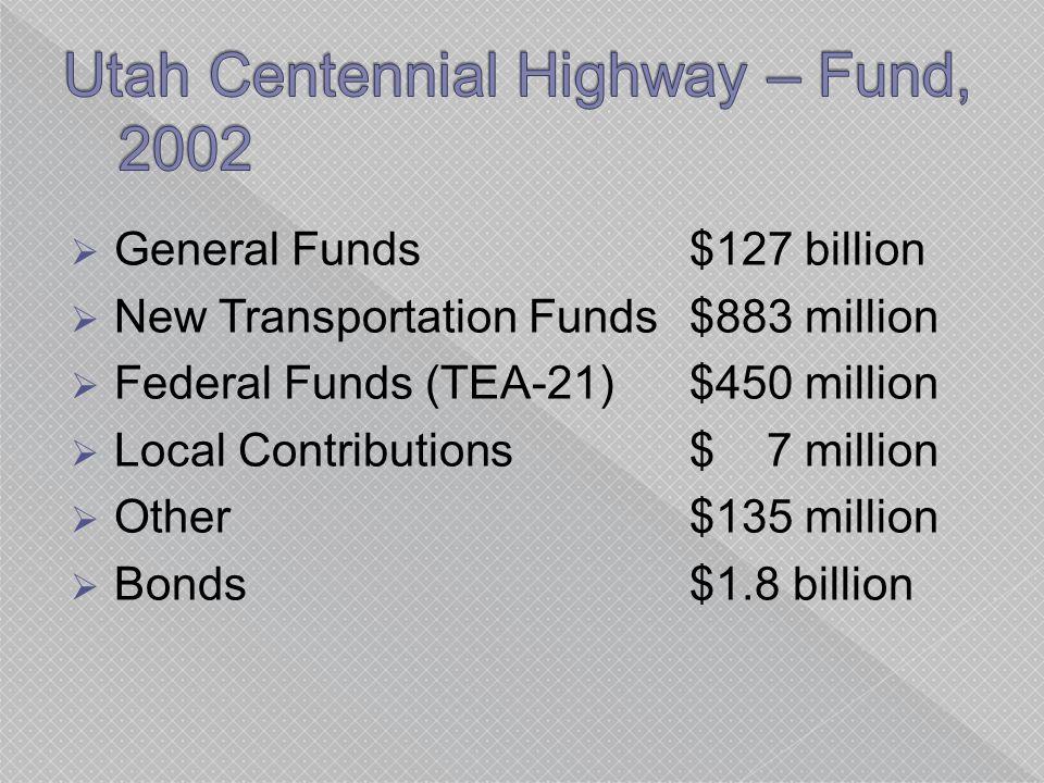  General Funds$127 billion  New Transportation Funds$883 million  Federal Funds (TEA-21)$450 million  Local Contributions$ 7 million  Other$135 million  Bonds$1.8 billion