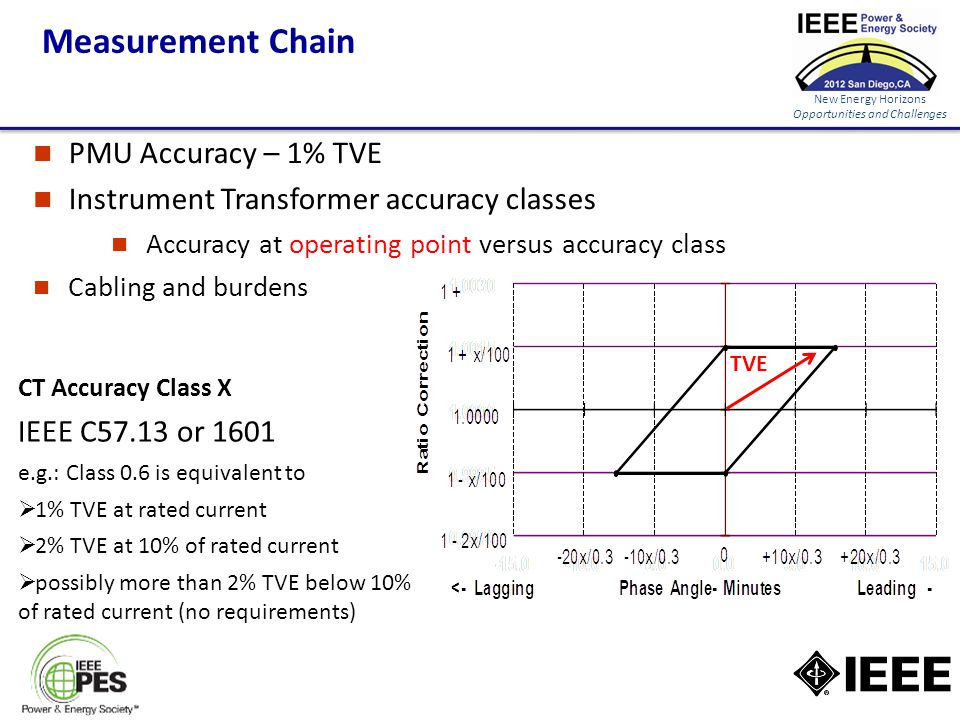 New Energy Horizons Opportunities and Challenges Measurement Chain CT Accuracy Class X IEEE C57.13 or 1601 e.g.: Class 0.6 is equivalent to  1% TVE at rated current  2% TVE at 10% of rated current  possibly more than 2% TVE below 10% of rated current (no requirements) TVE PMU Accuracy – 1% TVE Instrument Transformer accuracy classes Accuracy at operating point versus accuracy class Cabling and burdens