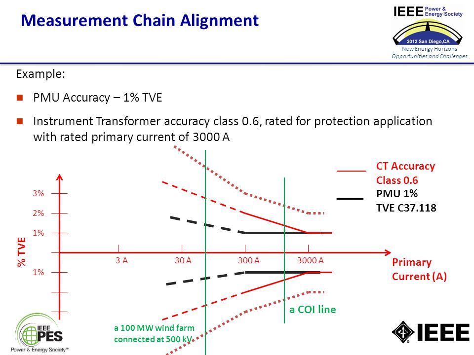 New Energy Horizons Opportunities and Challenges Measurement Chain Alignment Example: PMU Accuracy – 1% TVE Instrument Transformer accuracy class 0.6, rated for protection application with rated primary current of 3000 A CT Accuracy Class 0.6 % TVE Primary Current (A) 3000 A300 A30 A3 A 1% 3% 2% PMU 1% TVE C37.118 _____ ___ a COI line a 100 MW wind farm connected at 500 kV 1%