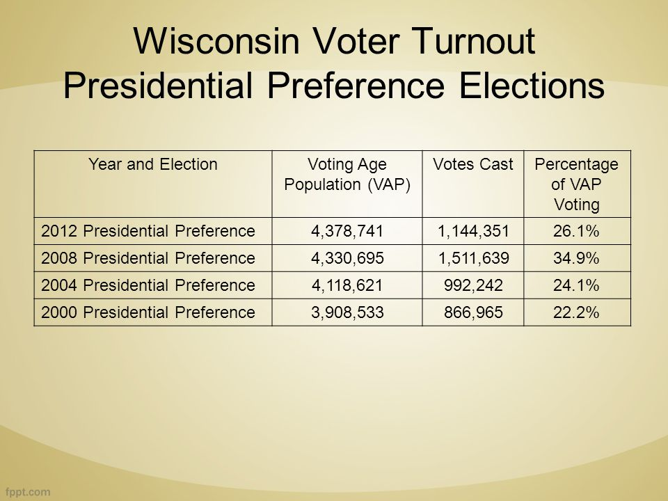 Wisconsin Voter Turnout Presidential Preference Elections Year and ElectionVoting Age Population (VAP) Votes CastPercentage of VAP Voting 2012 Presidential Preference4,378,7411,144,35126.1% 2008 Presidential Preference4,330,6951,511,63934.9% 2004 Presidential Preference4,118,621992,24224.1% 2000 Presidential Preference3,908,533866,96522.2%