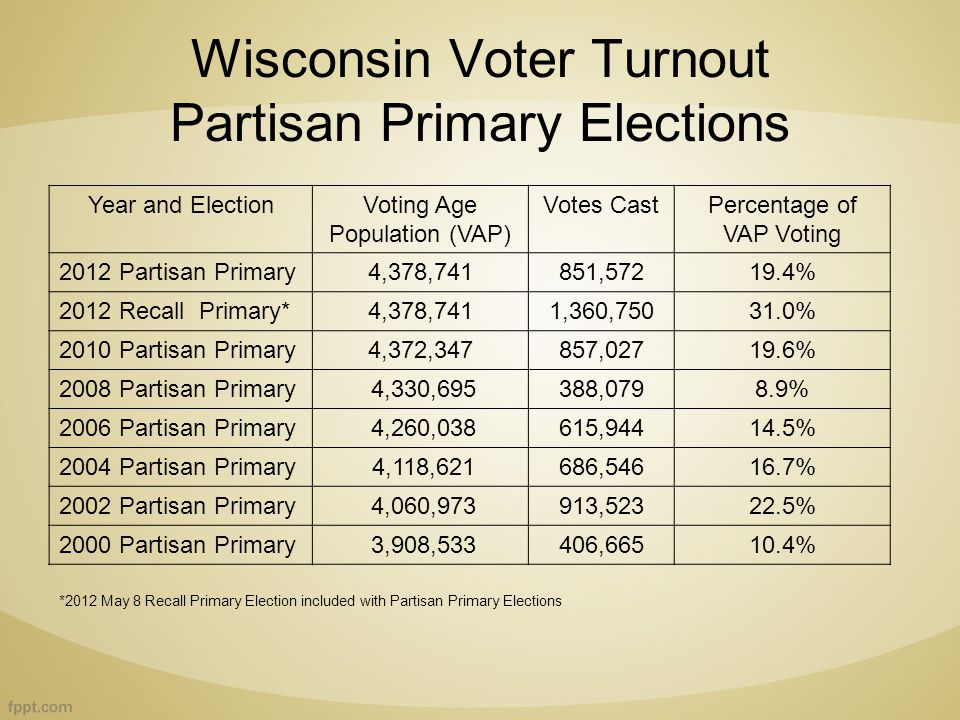 Wisconsin Voter Turnout Partisan Primary Elections Year and ElectionVoting Age Population (VAP) Votes CastPercentage of VAP Voting 2012 Partisan Primary4,378,741851,57219.4% 2012 Recall Primary*4,378,7411,360,75031.0% 2010 Partisan Primary4,372,347857,02719.6% 2008 Partisan Primary 4,330,695388,0798.9% 2006 Partisan Primary 4,260,038615,94414.5% 2004 Partisan Primary 4,118,621686,54616.7% 2002 Partisan Primary 4,060,973913,52322.5% 2000 Partisan Primary 3,908,533406,66510.4% *2012 May 8 Recall Primary Election included with Partisan Primary Elections