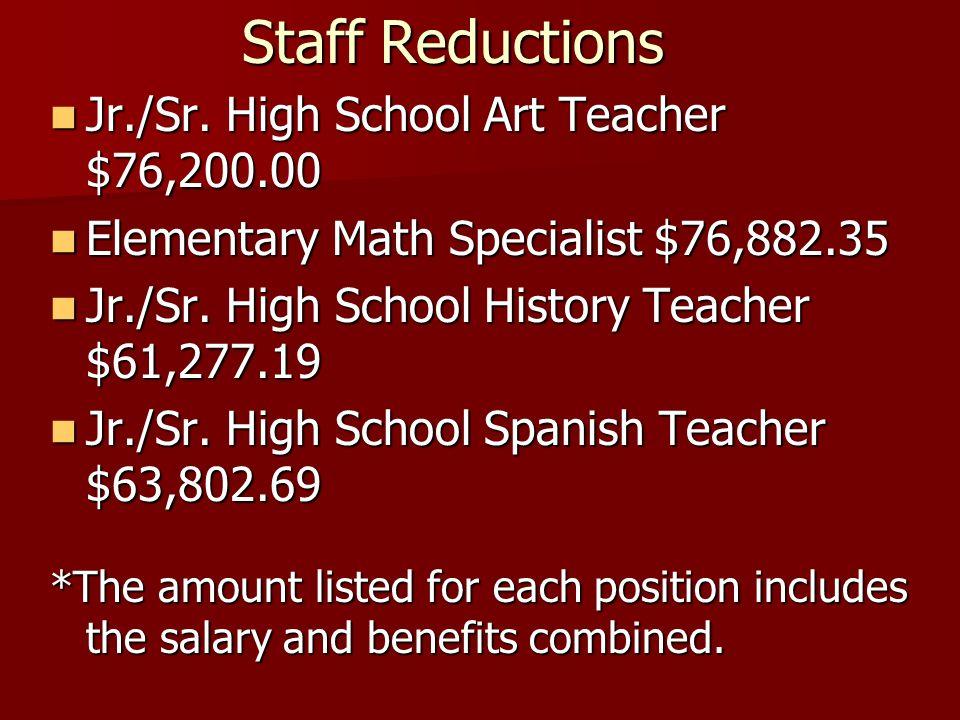 Jr./Sr. High School Art Teacher $76,200.00 Jr./Sr.