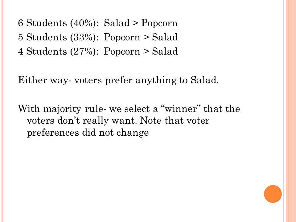6 Students (40%): Salad > Popcorn 5 Students (33%): Popcorn > Salad 4 Students (27%): Popcorn > Salad Either way- voters prefer anything to Salad.