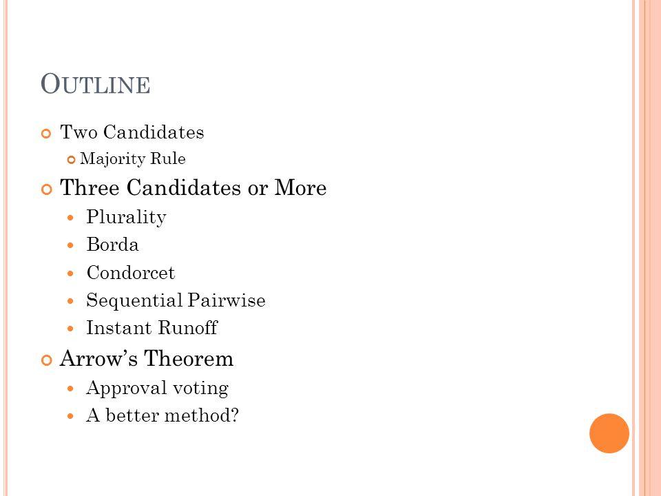 This method satisfies the Condorcet voter criteria.