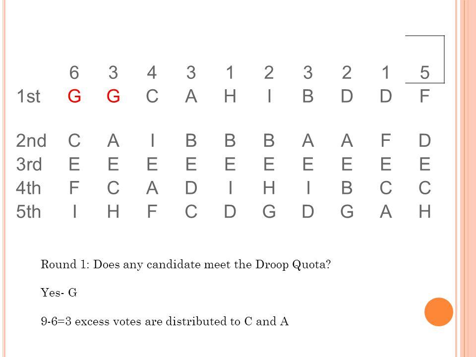 6343123215 1stGGCAHIBDDF 2ndCAIBBBAAFD 3rdEEEEEEEEEE 4thFCADIHIBCC 5thIHFCDGDGAH Round 1: Does any candidate meet the Droop Quota.