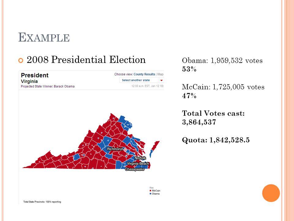E XAMPLE 2008 Presidential Election Obama: 1,959,532 votes 53% McCain: 1,725,005 votes 47% Total Votes cast: 3,864,537 Quota: 1,842,528.5