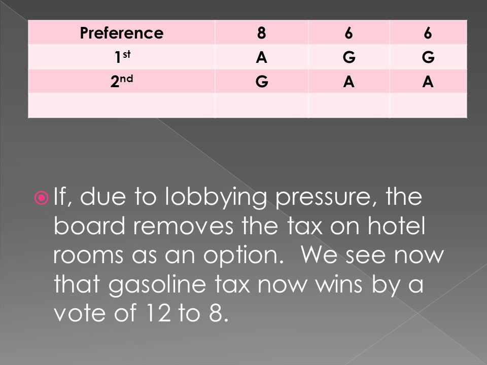  If, due to lobbying pressure, the board removes the tax on hotel rooms as an option. We see now that gasoline tax now wins by a vote of 12 to 8. Pre