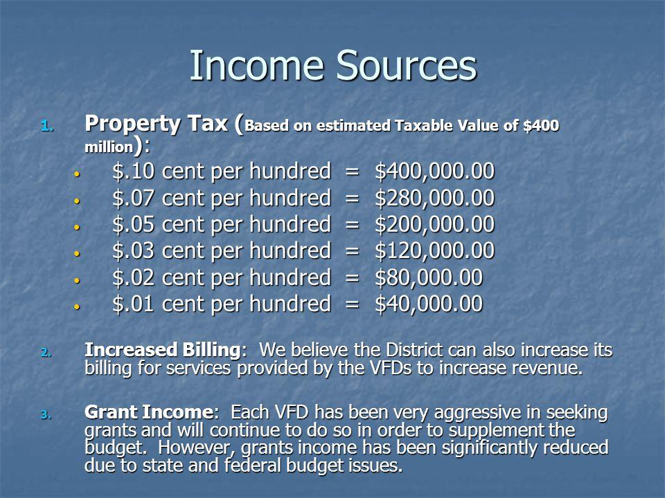 Income Sources 1.