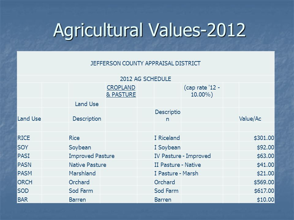 Agricultural Values-2012 JEFFERSON COUNTY APPRAISAL DISTRICT 2012 AG SCHEDULE CROPLAND & PASTURE (cap rate 12 - 10.00%) Land Use Description Value/Ac RICERiceI Riceland$301.00 SOYSoybeanI Soybean$92.00 PASIImproved PastureIV Pasture - Improved$63.00 PASNNative PastureII Pasture - Native$41.00 PASMMarshlandI Pasture - Marsh$21.00 ORCHOrchard $569.00 SODSod Farm $617.00 BARBarren $10.00