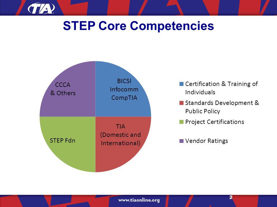 STEP Core Competencies 2