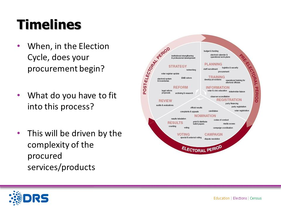 Education | Elections | Census Timeline – real example Phase Timeline Creation of the outline Statement of Requirements June 2009 (earlier if first time) Undertaking a Cost Benefit Analysis of Technology versus Manual Methods September /December 2009 Notice of intent to tender August 2009 (PIN) Procurement Industry Day November 2009 Start of procurement process – Pre-qualification stage December 2009 Tender Process March/June 2010 Contract Negotiations October/December 2010 Award of Contract December 2010 Blue Print Phase January to July 2010 User Acceptance and Testing Phase August to March 2010 Delivery April to May 2012