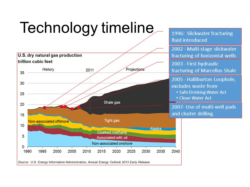 Technology timeline 2002 - Multi-stage slickwater fracturing of horizontal wells 1996: Slickwater fracturing fluid introduced 2003 - First hydraulic fracturing of Marcellus Shale 2005 - Halliburton Loophole, excludes waste from Safe Drinking Water Act Clean Water Act 2007- Use of multi-well pads and cluster drilling