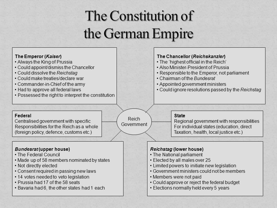 Reich Government The Chancellor (Reichskanzler) The 'highest official in the Reich' Also Minister-President of Prussia Responsible to the Emperor, not parliament Chairman of the Bundesrat Appointed government ministers Could ignore resolutions passed by the Reichstag The Emperor (Kaiser) Always the King of Prussia Could appoint/dismiss the Chancellor Could dissolve the Reichstag Could make treaties/declare war Commander-in-Chief of the army Had to approve all federal laws Possessed the right to interpret the constitution Bundesrat (upper house) The Federal Council Made up of 58 members nominated by states Not directly elected Consent required in passing new laws 14 votes needed to veto legislation Prussia had 17 of the 58 seats Bavaria had 6, the other states had 1 each Reichstag (lower house) The National parliament Elected by all males over 25 Limited powers to initiate new legislation Government ministers could not be members Members were not paid Could approve or reject the federal budget Elections normally held every 5 years Federal Centralised government with specific Responsibilities for the Reich as a whole (foreign policy, defence, customs etc.) State Regional government with responsibilities For individual states (education, direct Taxation, health, local justice etc.)