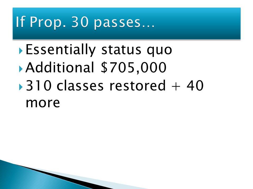  Essentially status quo  Additional $705,000  310 classes restored + 40 more